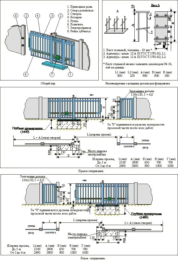 откатные ворота размеры балок